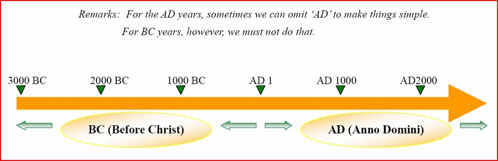 kcurry / BC-AD timeline